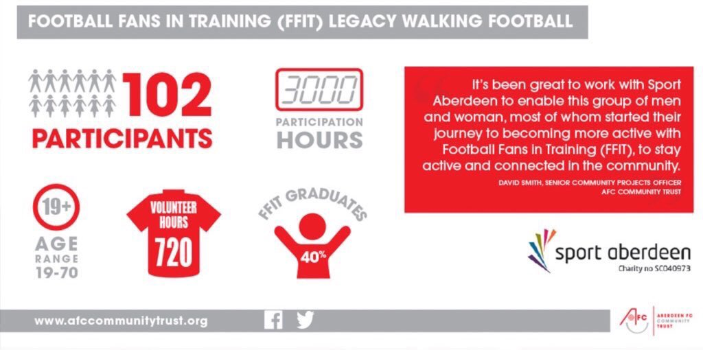 eec7d424a13 ... that completed a weight loss programme or the Football fans in Training  programme. Well done to all involved and those that volunteer their  services.