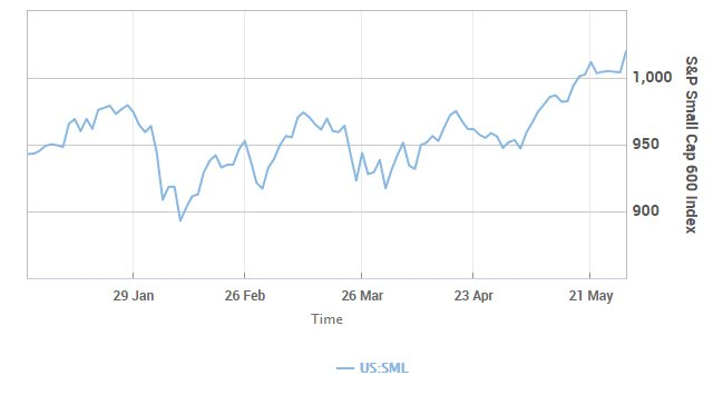 Marketwatch On Twitter The Small Cap S P 600 Index Hita New All