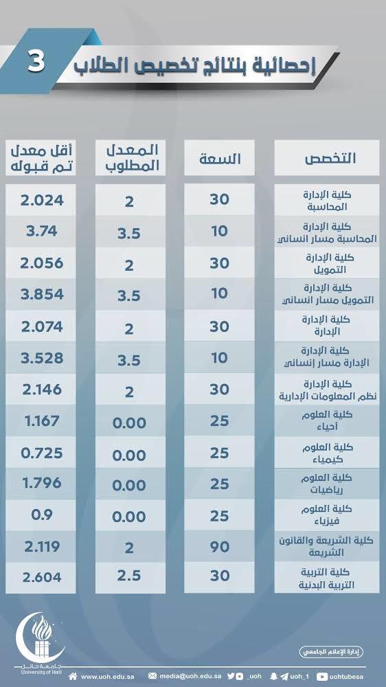 نتائج التخصيص لطلاب جامعة حائل