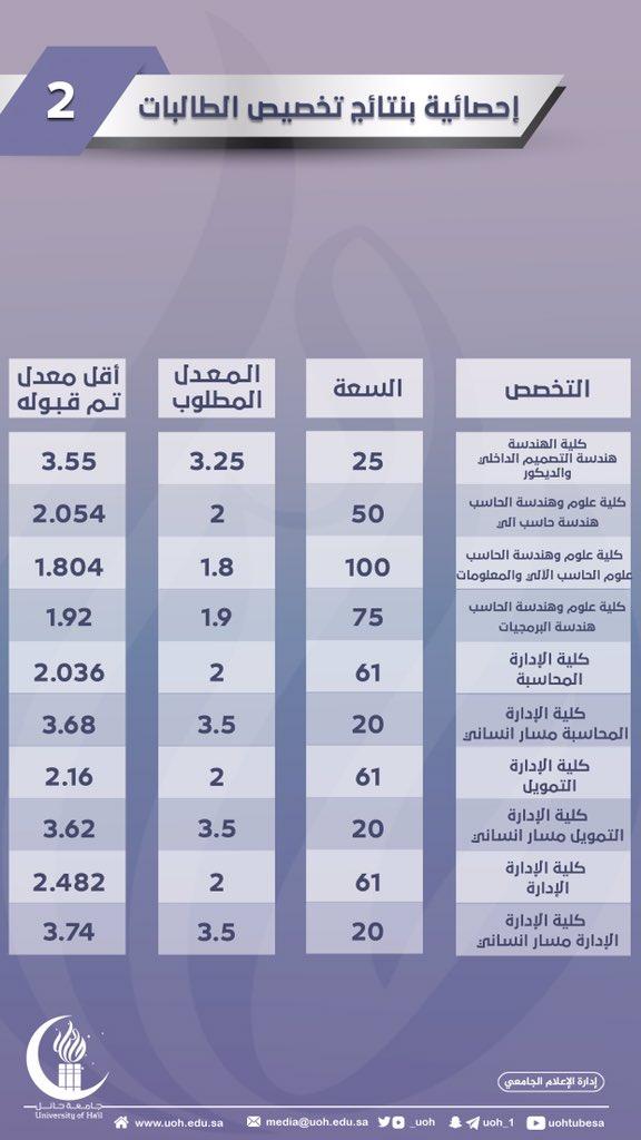 نتائج التخصيص لطالبات جامعة حائل