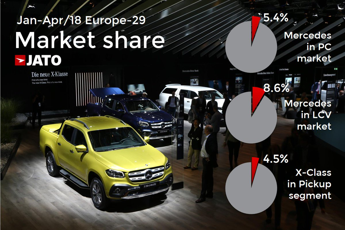 Jato Dynamics On Twitter How Is The Mercedes X Class Performing