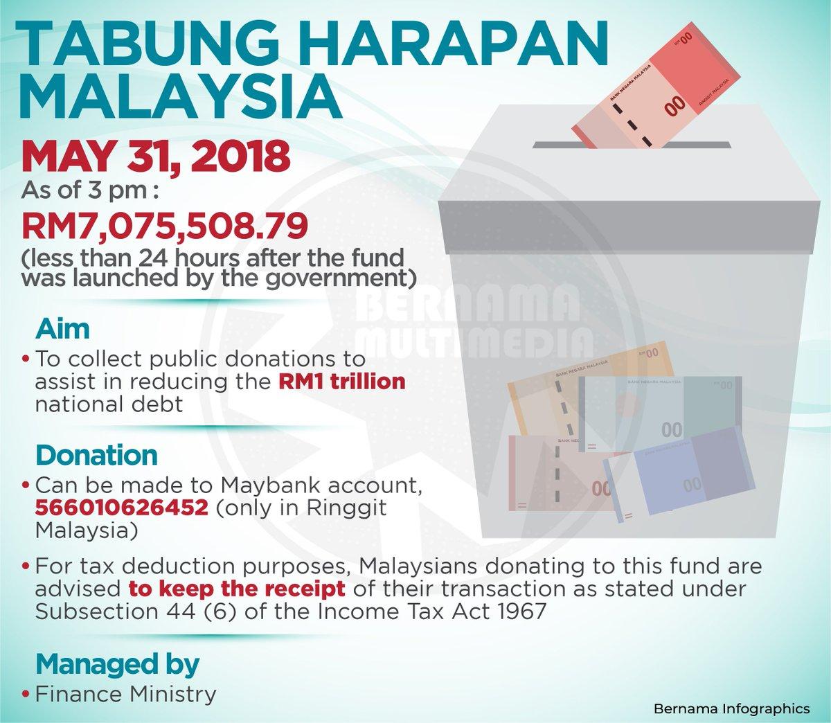 Bernama On Twitter Infographic Tabung Harapan Malaysia As Of May 31 2018