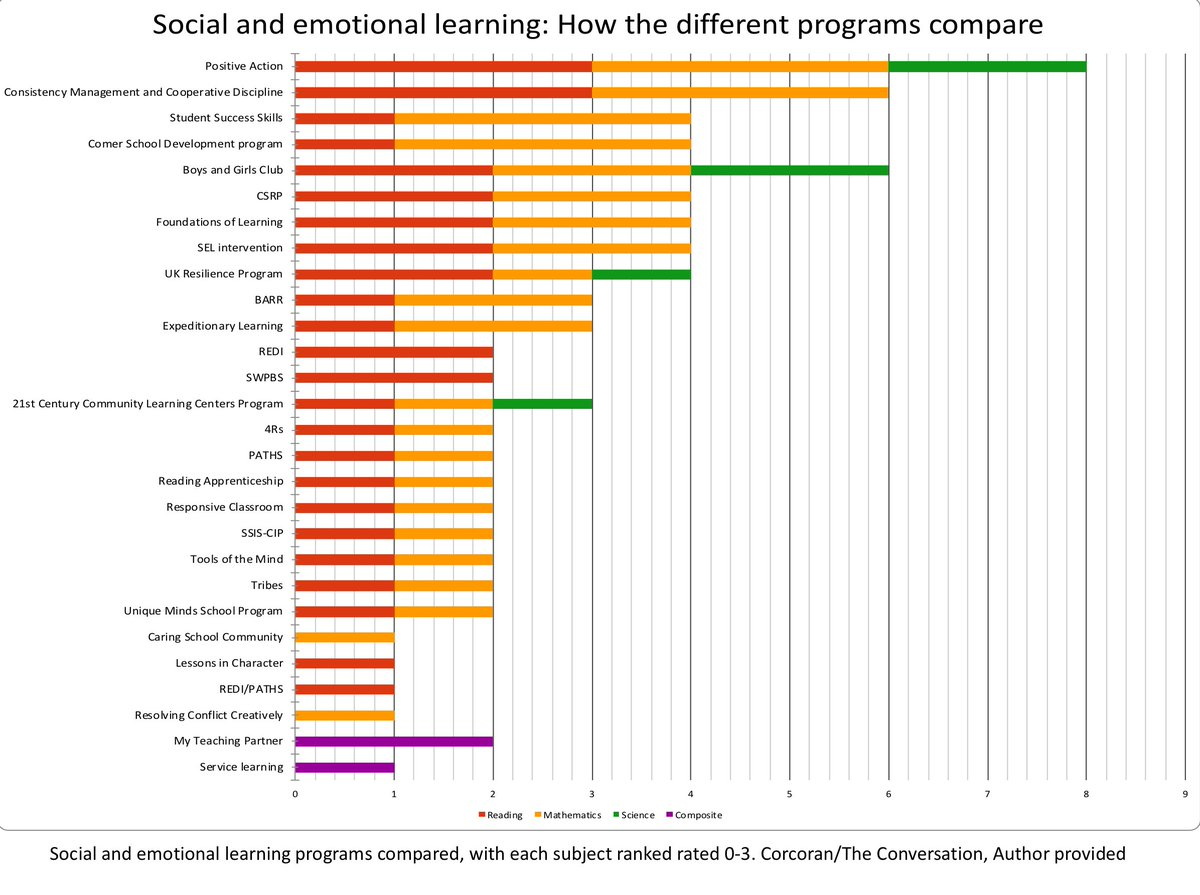 When Social And Emotional Learning Is >> Prof Roisin Corcoran On Twitter Social And Emotional