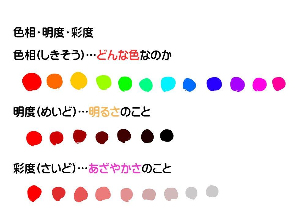 線画がうまくいったのに、色塗りしたらパッとしないな〜(;Д;)? 🎨色相・💡明度・🖌彩度の違いを知ると色選びがグッと効果的かつ楽になります❗ https://www.palmie.jp/courses/64/lp?aff_id=twitter_palmie…