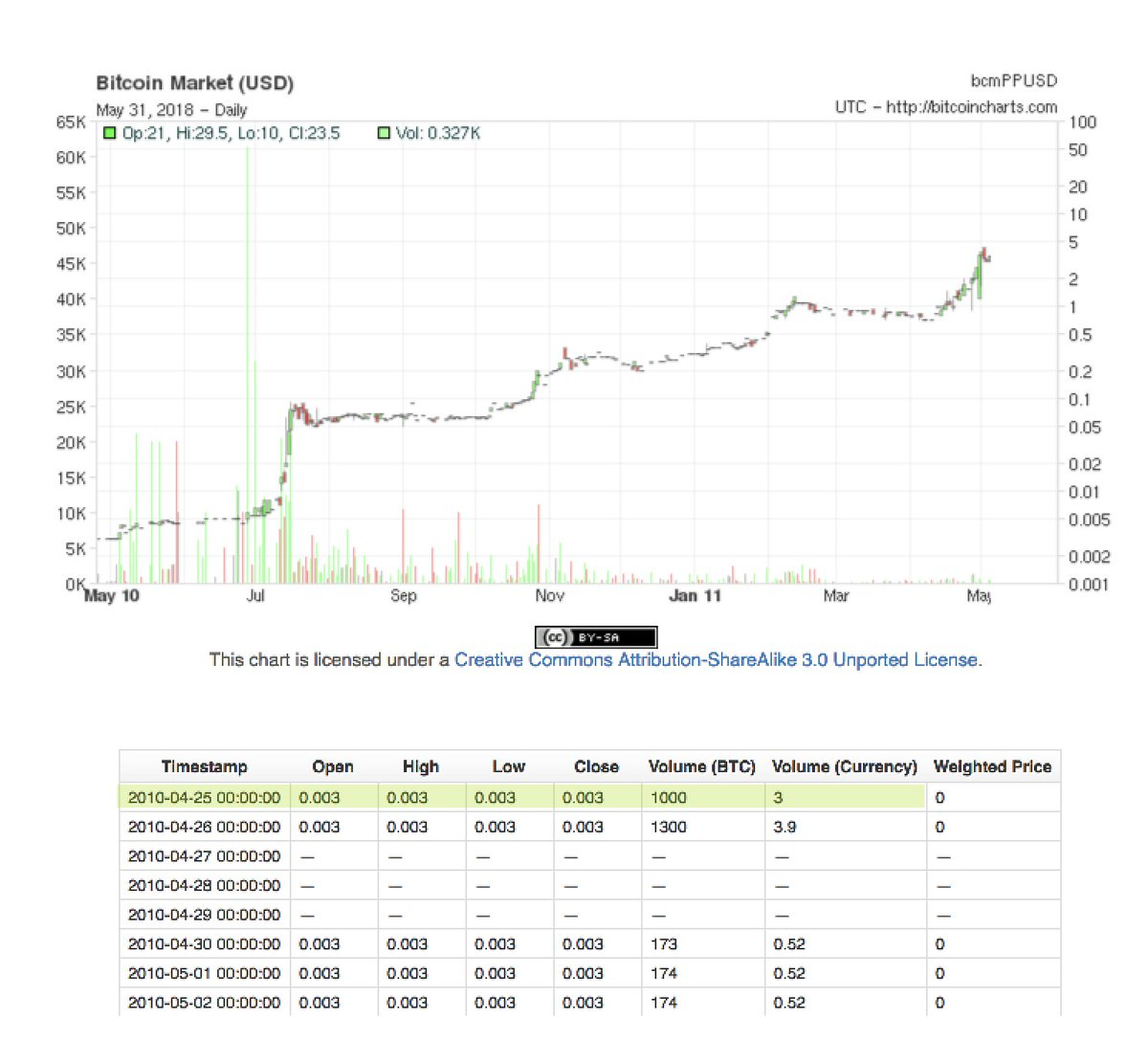 On May 25 2010 Bitcoin Was Trading At 0 3 Cents 1000 Btc Traded That Day For A 24hr Volume Of Usd Cryptotwitterpic Twitter Ioutuhk6aq