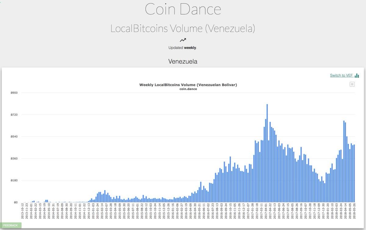 Valiutos kursas Bitcoin (BTC) Į Bolivaras (VEF) gyvena Forex valiutų rinkoje