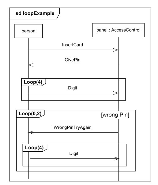here's the example interaction diagram from the uml 2 4 reference  note how  it both defines the system (person and panel), but also the exact loops and