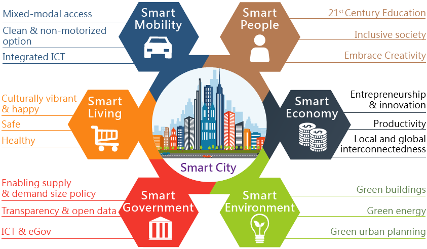 smart cities hashtag on twitter rh twitter com smart city use case diagram smart city project diagram