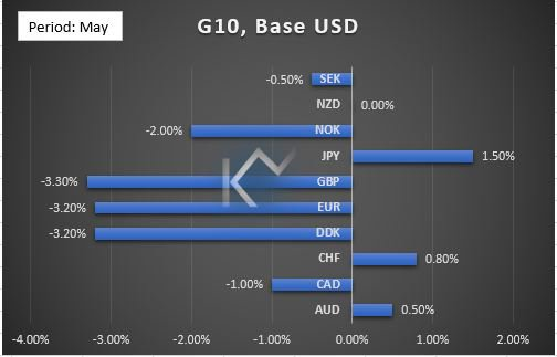 GBP Were The Weakest Currencies In G10 Space June Forecast Aud Cad Chf Jpy And Nzd May Trade Higher Against Usd Coming