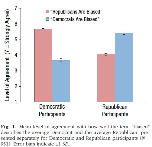 Cory Clark On Twitter Democrats Think Republicans Are More Biased