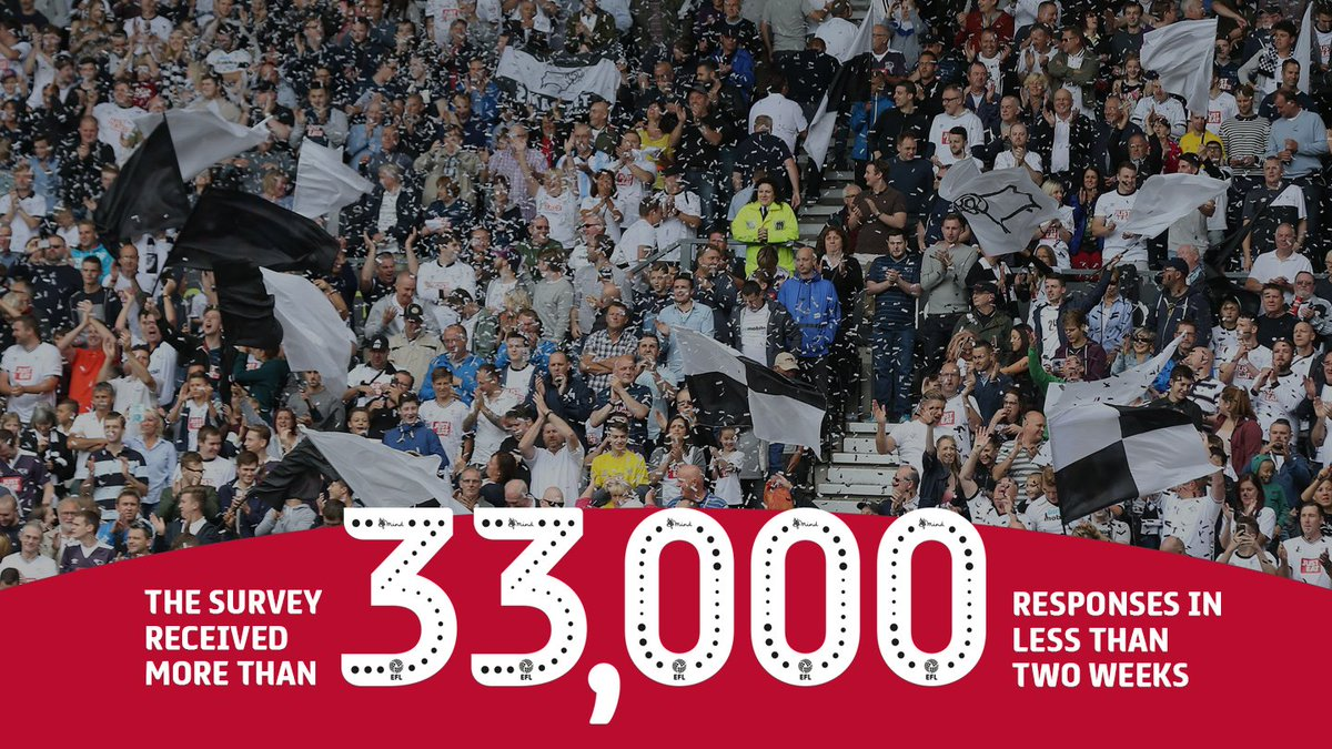 STAND UP FOR CHOICE: ⚽️ The #EFL and @The_FSF received a record-breaking response to their Stand Up For Choice campaign. Find out the results of the survey >> po.st/stndup