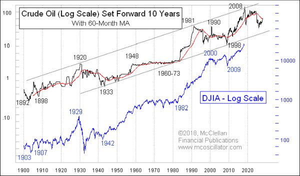 'Crude oil gives us a 10-year leading indication for what the stock market is going to do. It is a phenomenon which has only been working for the entire 122-year history of the DJIA.' -@McClellanOsc https://t.co/iSFVSKDBSs
