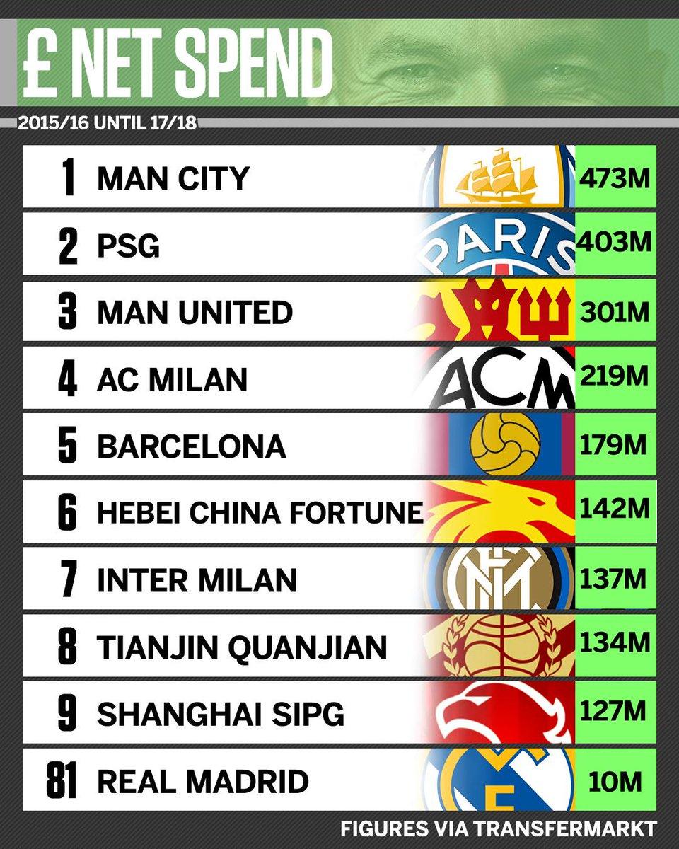 Budget Champions League
