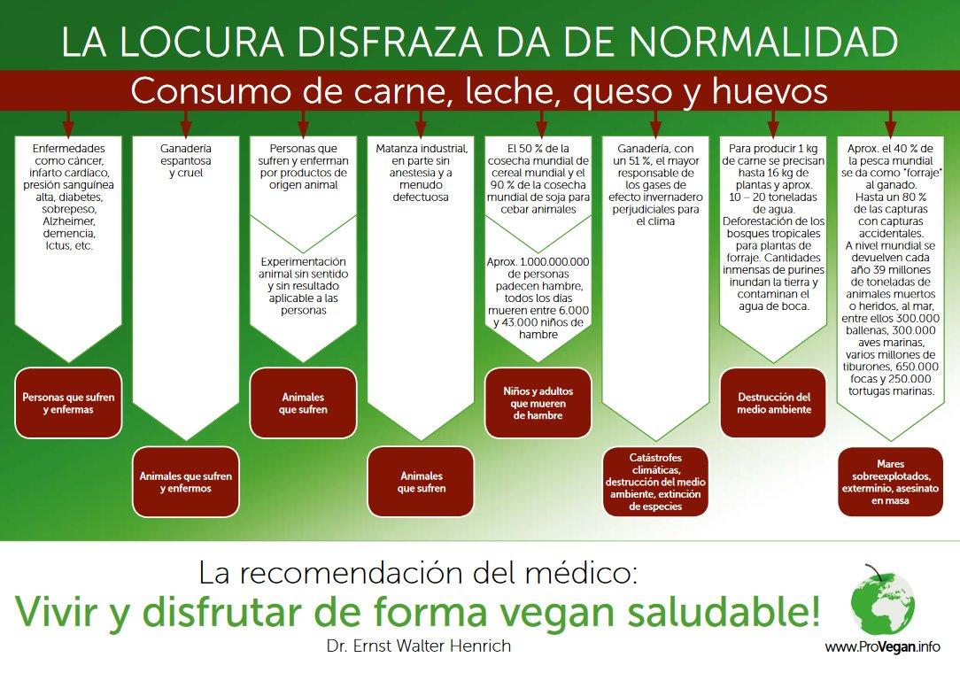 Impactos de los alimentos que proceden de los animales