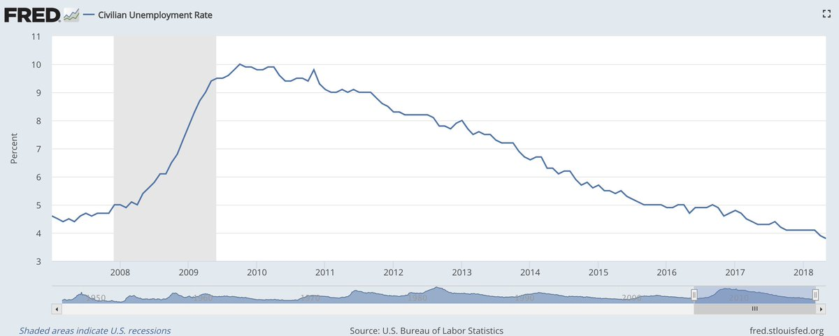 Who, looking at this graph, can conclude that the key events driving unemployment all came after January 20, 2017?