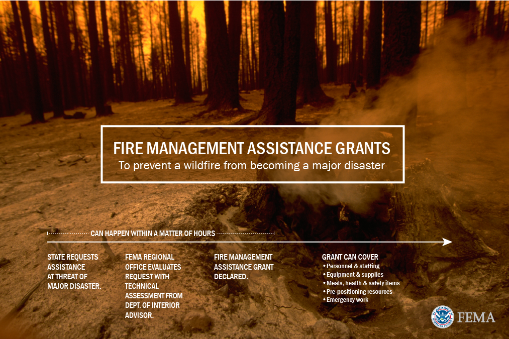 Fire Management Assistance Grants: to prevent a wildfire from becoming a major disaster. State requests assistance at threat of major disaster. FEMA regional office evaluates request with technical assessment from Dept. of Interior Advisor. Fire Management Assistance Grant declared. Grant covers: personnel,staffing, equipment,supplies, meals, health,safety items, pre-positioning resources, & emergency work.