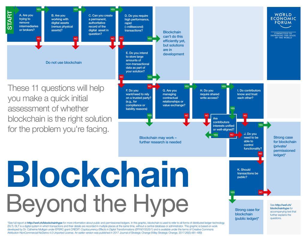 Is #blockchain right for your business? These 11 questions will help you decide https://t.co/y1EQNwffFI