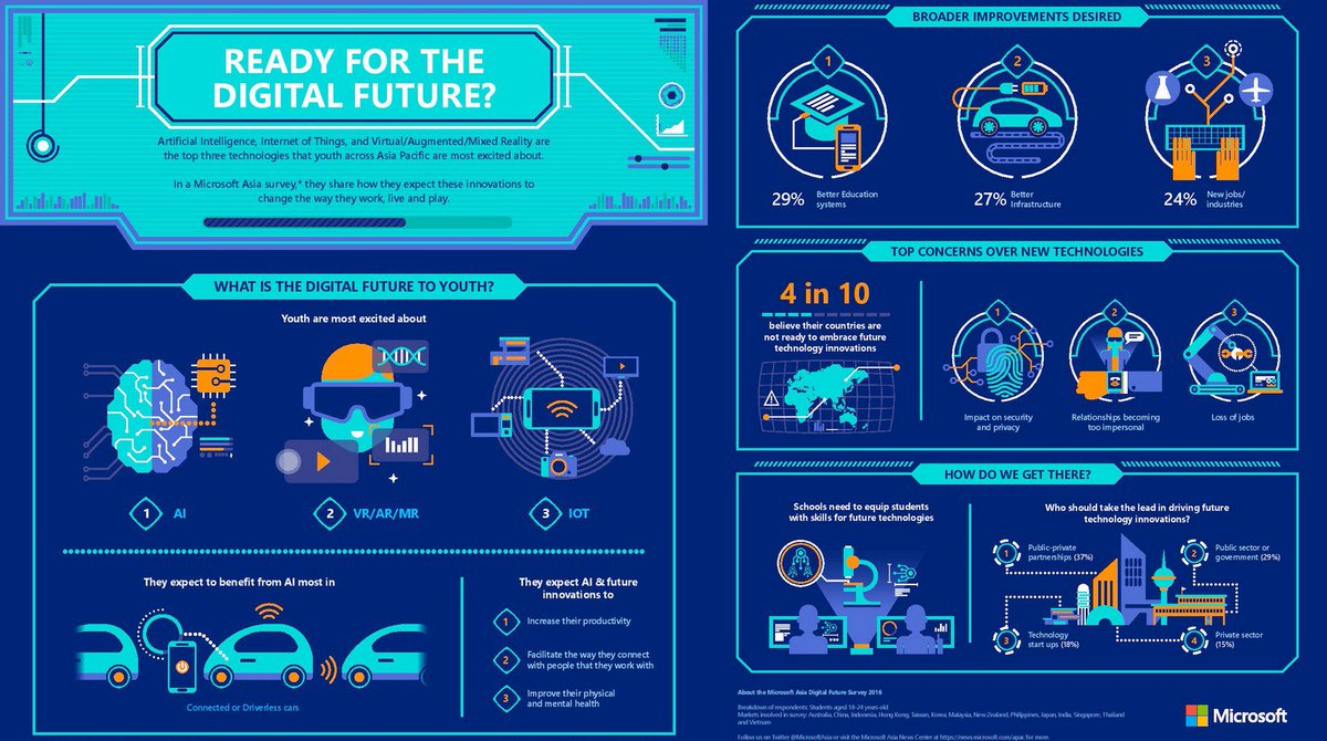 Asia Pacific Youth Expect #AI to Have Biggest Impact on Their Future [@Microsoft survey]  https:// buff.ly/2rsTRjP  &nbsp;    Cc @Shirastweet @digitalcloudgal @TriciaKicksSaaS @TamaraMcCleary @Bill_IoT @evankirstel @antgrasso @AnjaHoffmann<br>http://pic.twitter.com/BPTavOLLnZ