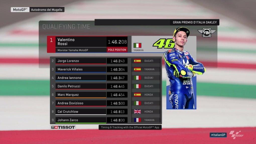 Italian MotoGP 2018 Live Stream