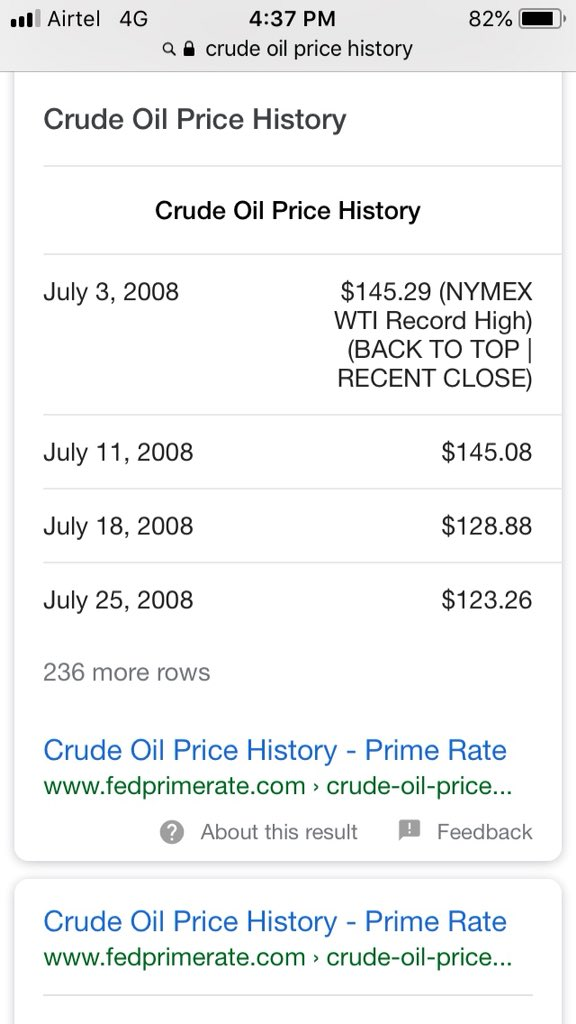Ured To Reduce Duty When Crude Goes Up Now Proved All Lie And Open Loot Today This Price Was Not 145 Pic Twitter Ocld198z61