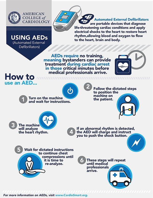 how to use aed Before using or when using the aed presents a safety problem for the victim or those around them, it is better to not use the aed than attempt to use it for more information on how aeds save lives or to purchase an aed for your office, school, store, or home, visit foremost medical equipment or call.
