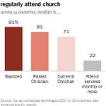 Being Christian in Western Europe - Most Western Europeans continue to identify as Christians, though few regularly attend church https://t.co/EhnVt406pI #Christianity #Europe #Pew