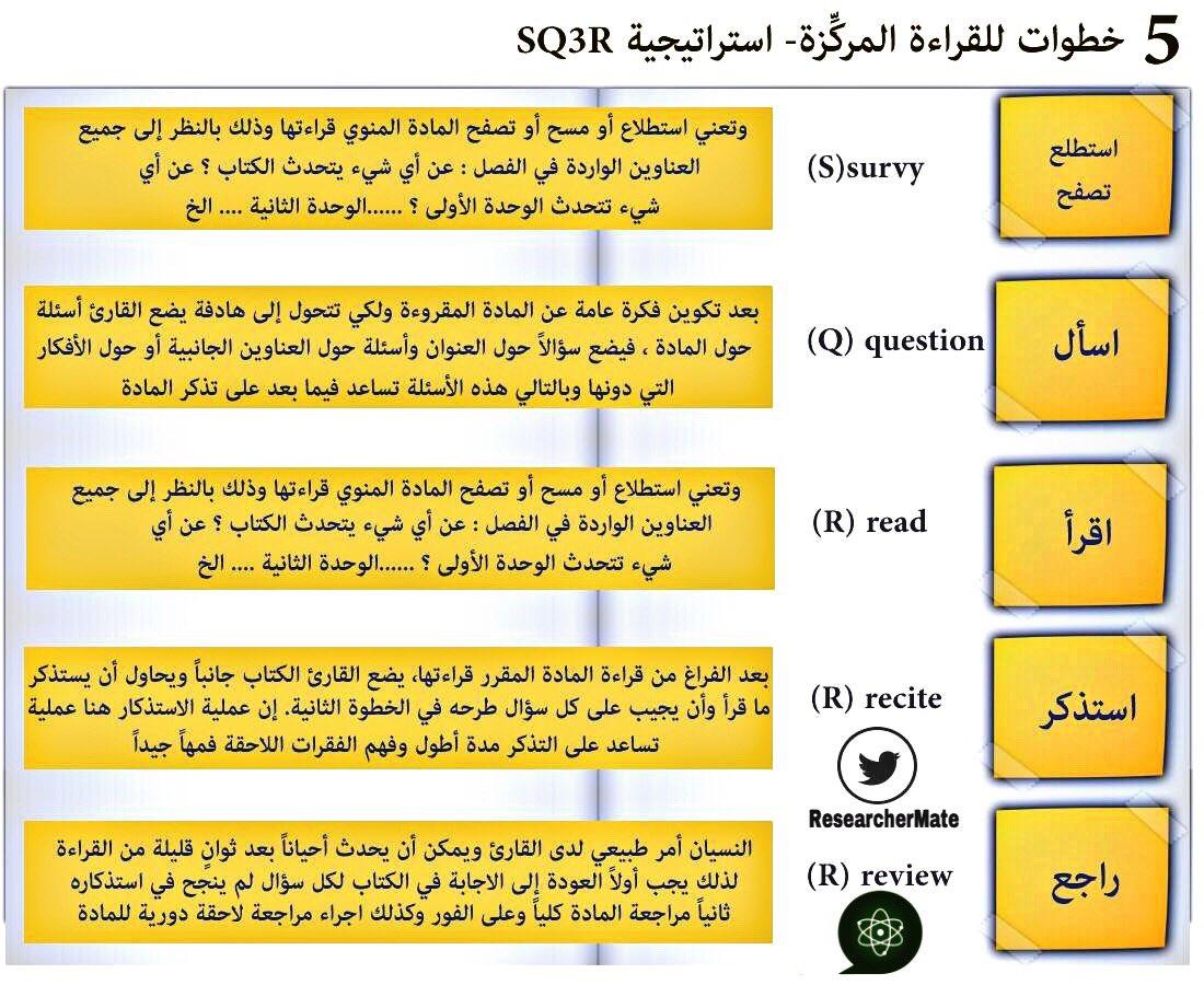 رفيق الباحث On Twitter لكل باحث وباحثة استراتيجية الخطوات الخمس للقراءة المركزة Sq3r