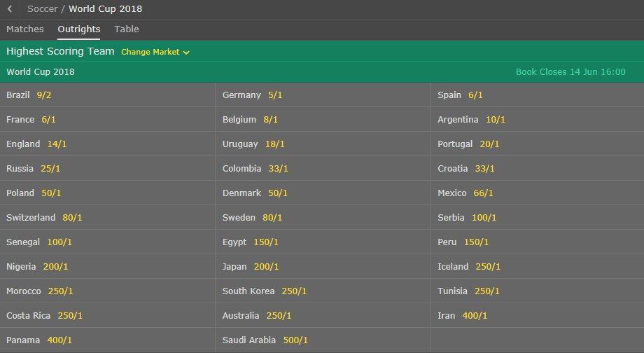 Bet365 world cup betting odd sports betting websites nj