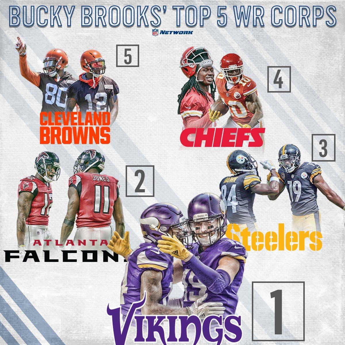 .@Vikings lead the way in @BuckyBrooks' WR corps rankings ⬇️  READ: https://t.co/Rxp8FSMIPZ https://t.co/iXfHzwSAju