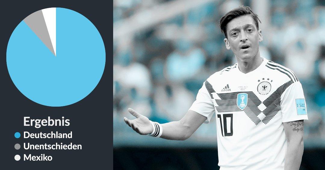 """Nur 4,5% unserer Kunden setzten letzte Woche auf einen Mexiko-Sieg mit einer Gewinnquote von 7,0.  Da Fußball so unberechenbar ist, gilt auch hier:  """"Wer nicht wagt, der nicht gewinnt""""   Erstellen Sie Ihre eigene Wette, um heute 5.000 € zu gewinnen! https://t.co/sVBYUpE9xA"""