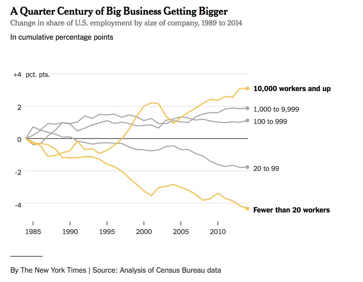 25 years ago, small businesses employed millions more Americans than big businesses did. No longer.   Big business keeps growing -- often at the expense of small. https://t.co/Q2dq3orD3H