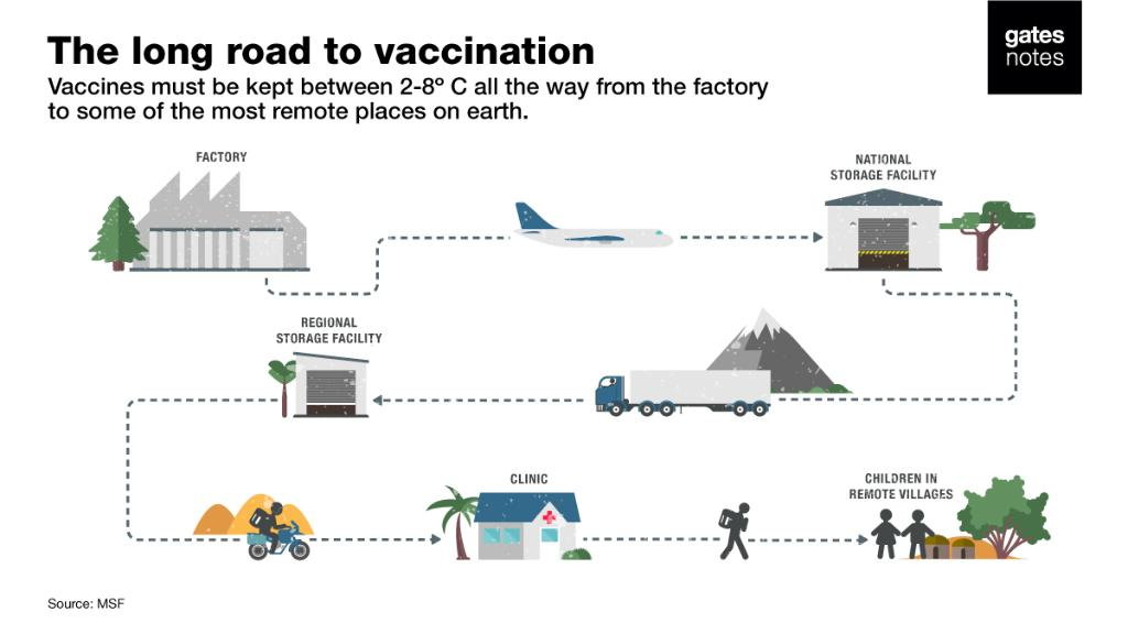 Keeping vaccines cold when you're delivering them to the most remote places on earth is a tough challenge. I asked a group of brilliant inventors to help solve this problem – and they came up with two game-changing innovations: https://t.co/Hff5iGhjMU