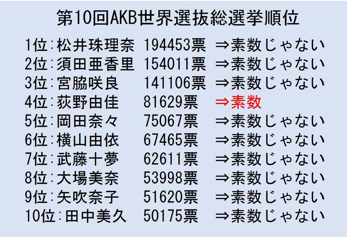 第10回AKB世界選抜総選挙、今回は4位の荻野由佳さんのみ「素数票」でした。おめでとうございます! #AKB48世界選抜総選挙