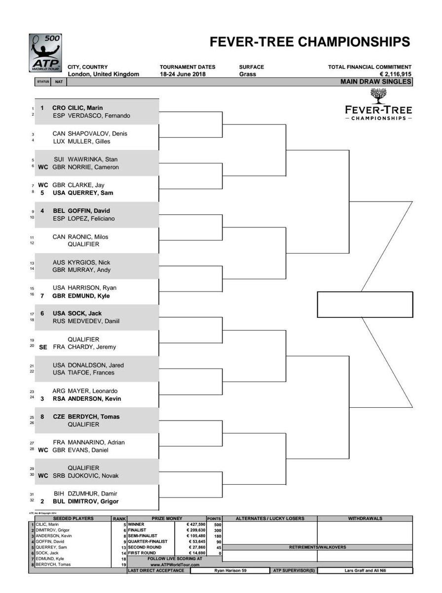 Cuadro del ATP 500 de Queens. Leo Mayer, el único argentino. Vuelve al circuito Murray y lo hará ante Kyrgios. Se bajaron Nadal, Del Potro y Schwartzman.