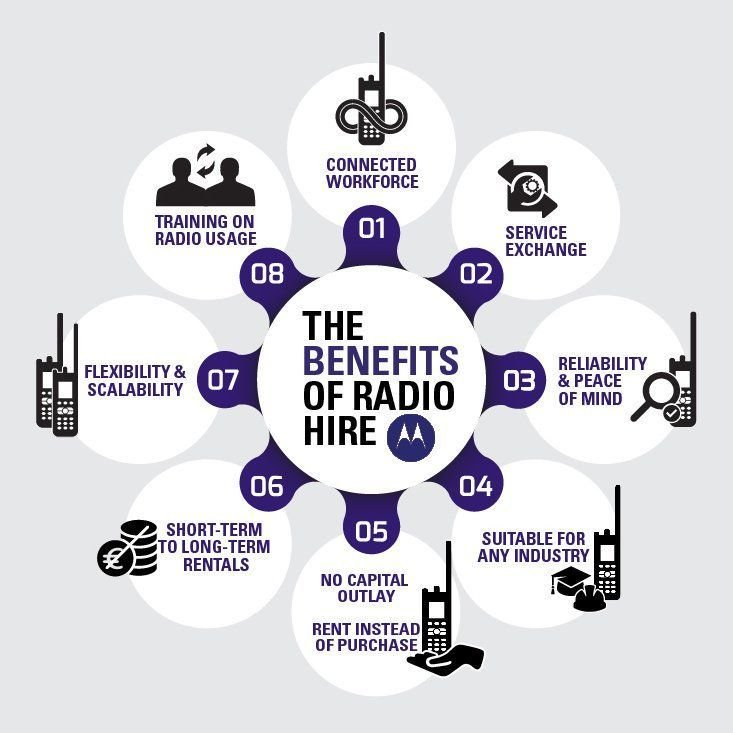 Why choose two way radio hire ? Connect your entire workforce with no capital outlay - available on short & long term contracts. We offer a full portfolio of #twowayradios, systems + applications https://t.co/21VEoCkO6y  #hire #twowayradios #eventprofs #heretosupportyou