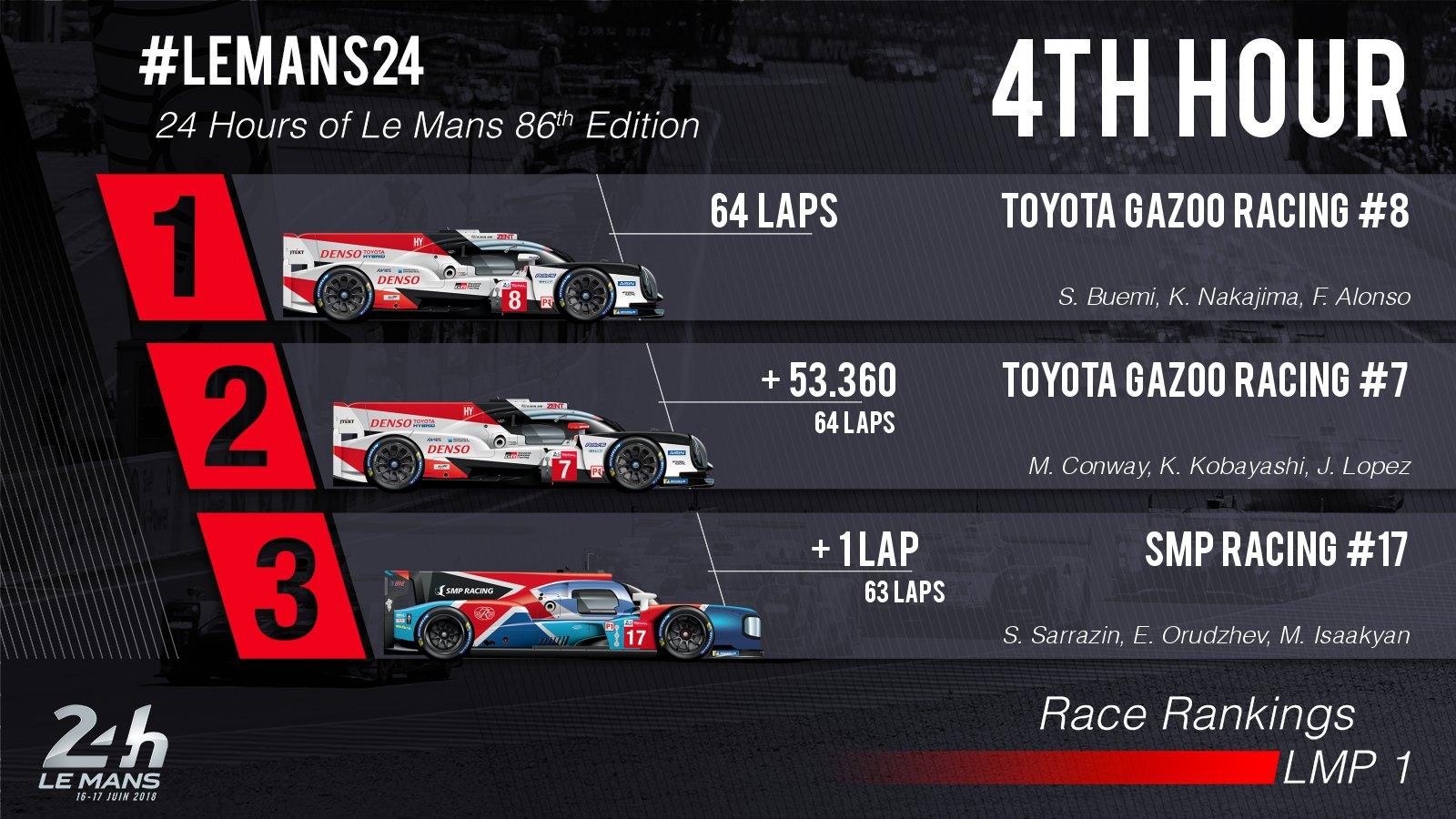 24 Horas de Le Mans 2018 - Página 3 Df0_vH6XcAE2sEO