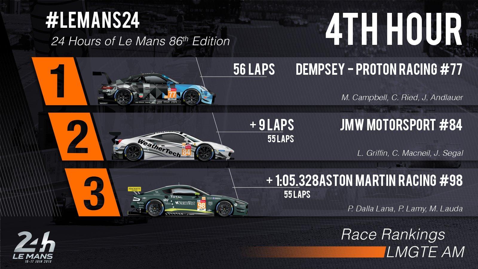 24 Horas de Le Mans 2018 - Página 3 Df0_xGWXUAE9u2r
