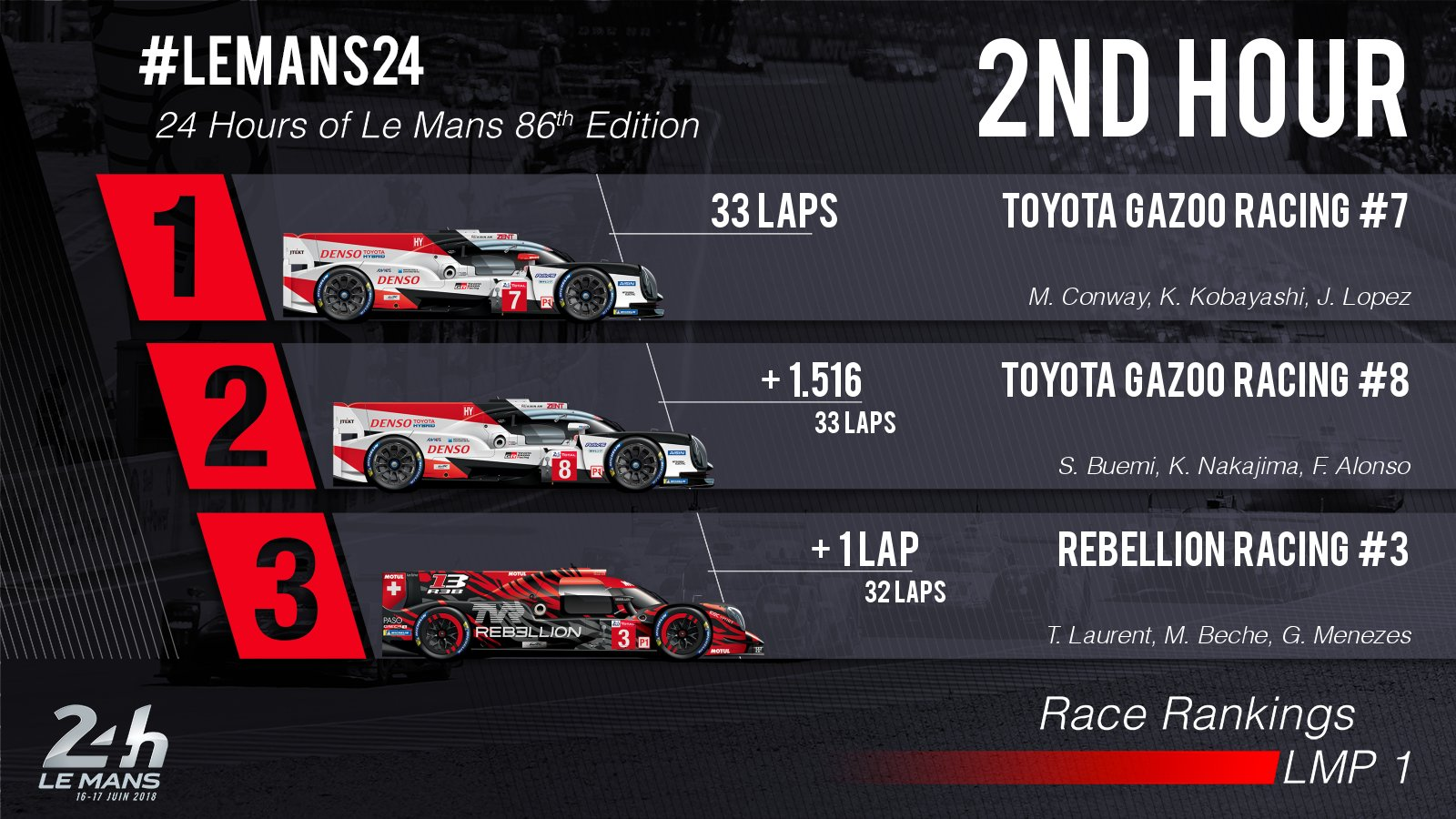 24 Horas de Le Mans 2018 - Página 2 Df0lIldXcAA9JCu