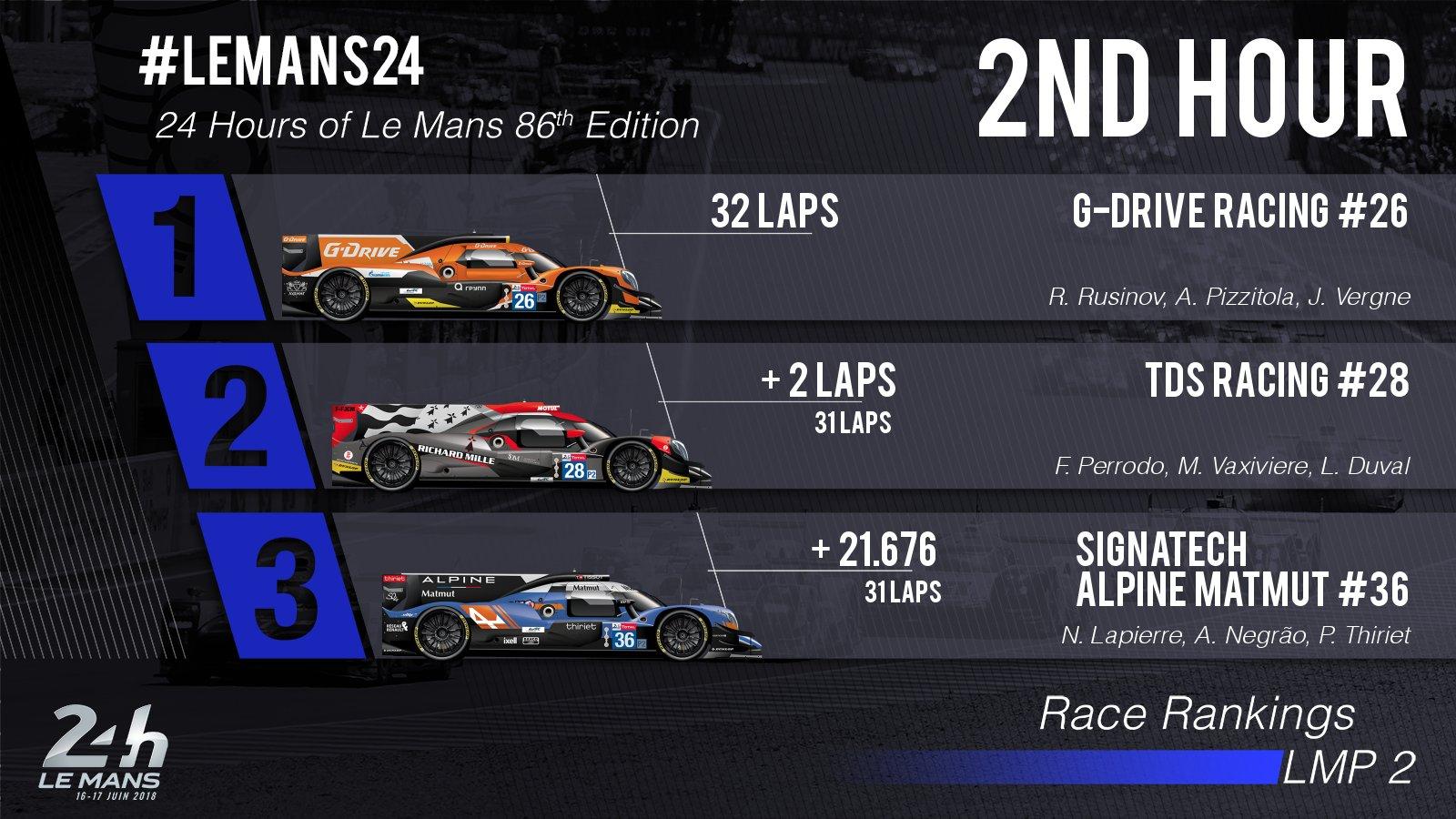 24 Horas de Le Mans 2018 - Página 2 Df0lJRmWAAEwYVC