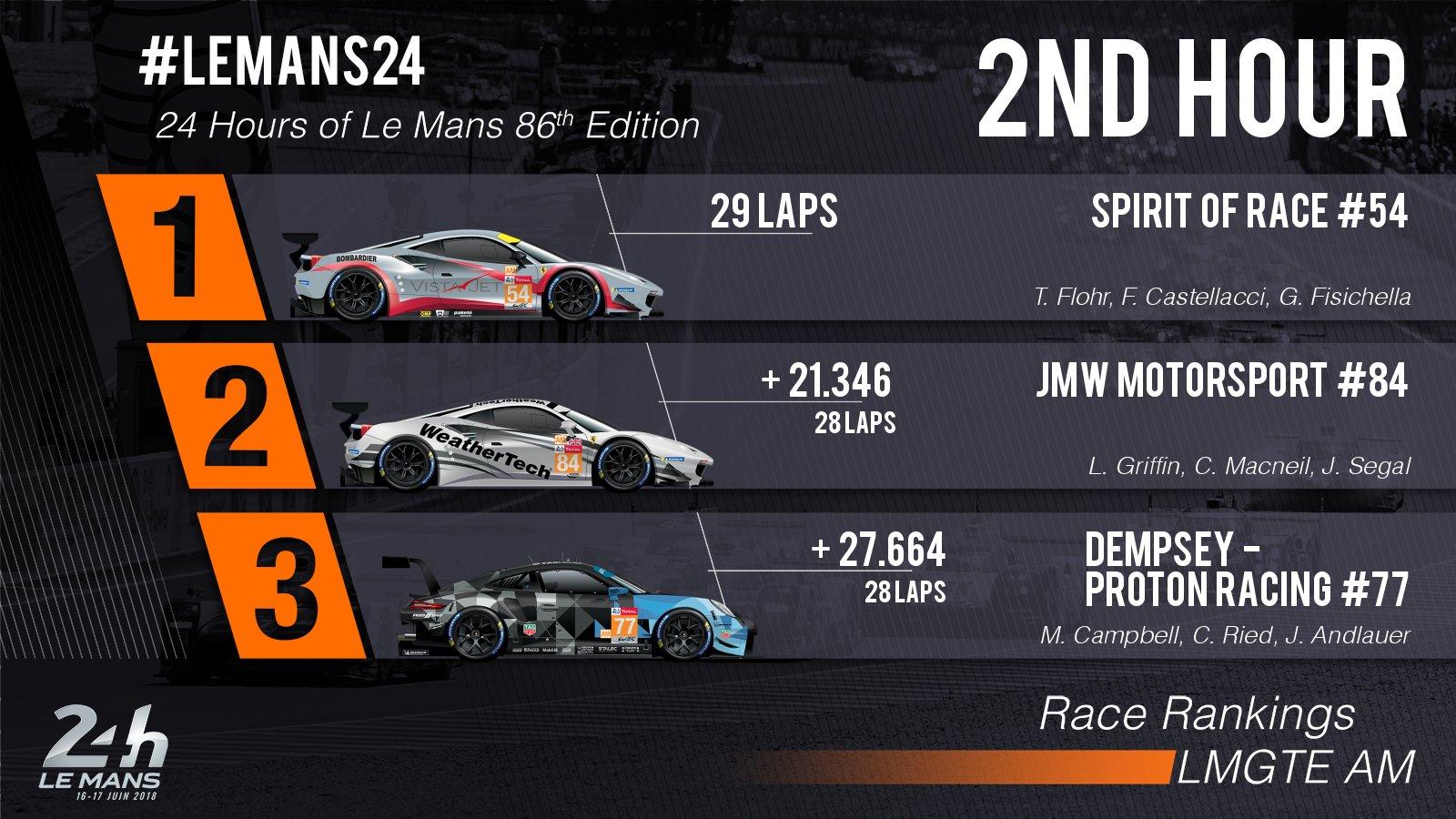 24 Horas de Le Mans 2018 - Página 2 Df0lKoXX4AAxVDY
