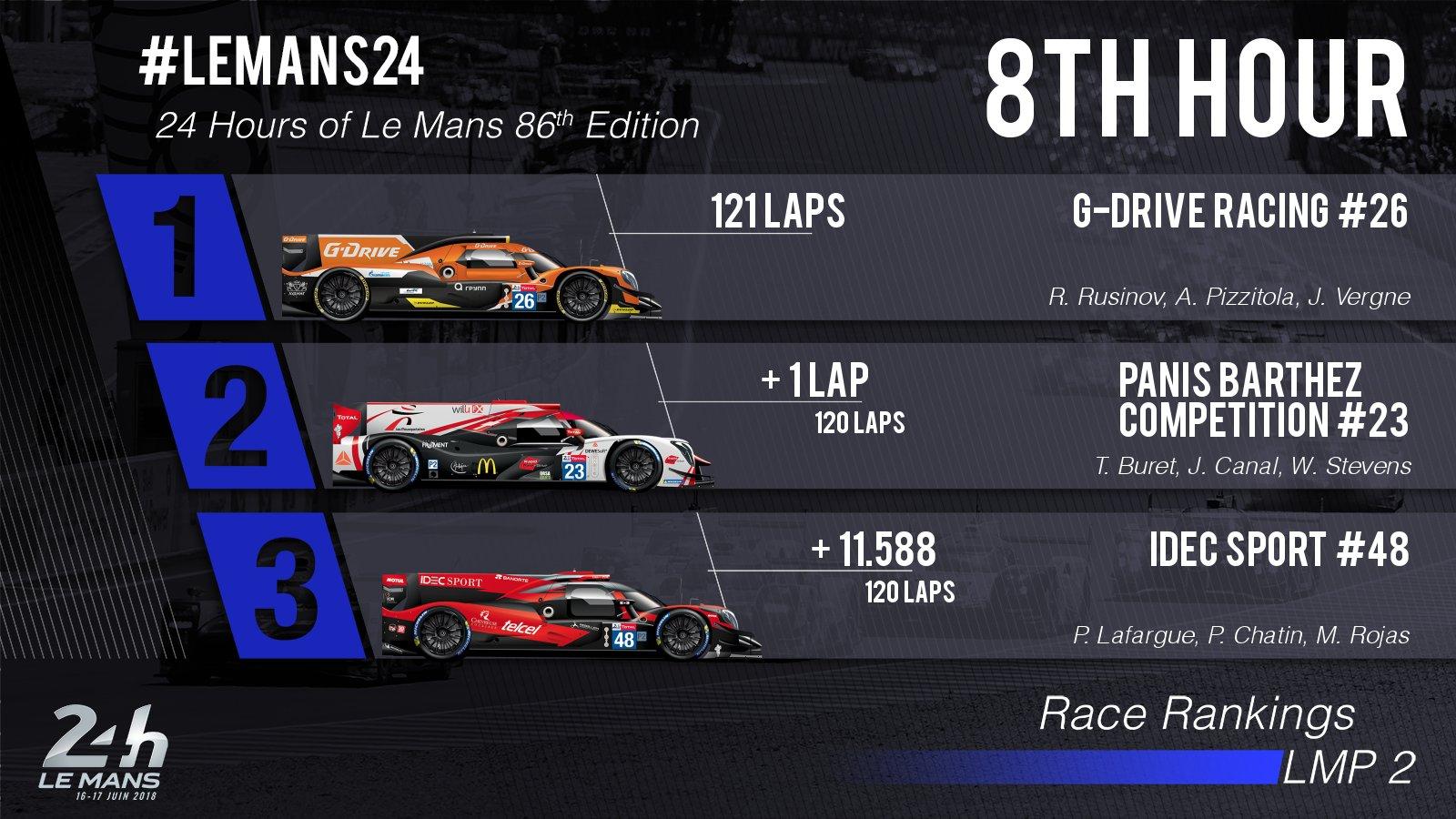 24 Horas de Le Mans 2018 - Página 3 Df12ulVWkAArR25