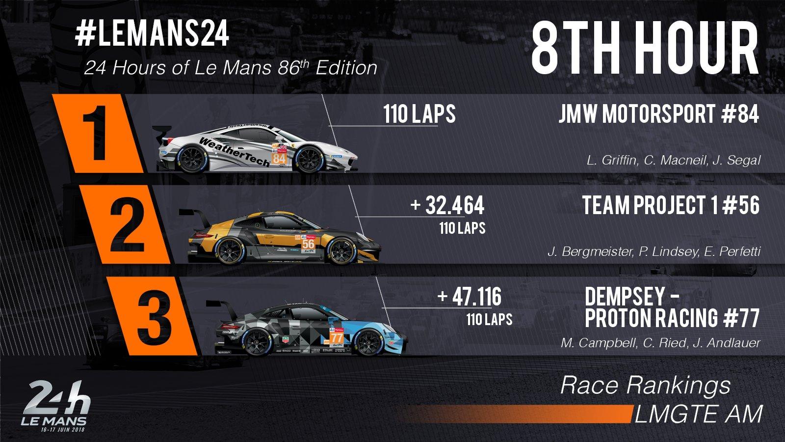 24 Horas de Le Mans 2018 - Página 3 Df12xOgW4AA3lGZ