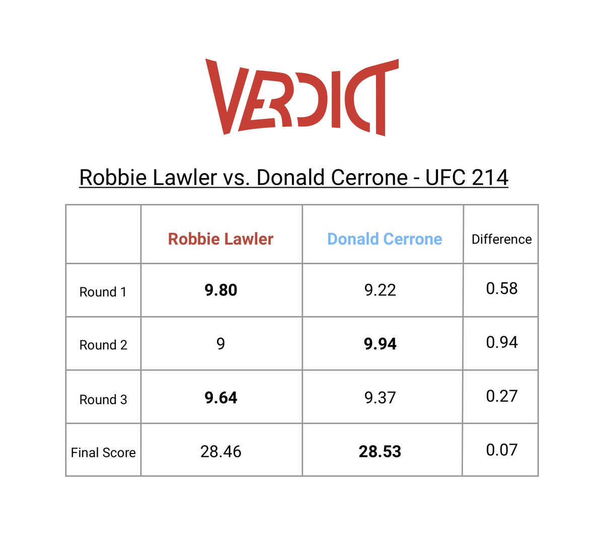 Robbie Lawler vs. Donald Cerrone: Robbie Lawler won 2/3 rounds, but Donald Cerrone had the higher collective final score. Should fights be judged using a larger sample size of judges? Should fights be judged based on the higher final score rather than a round by round system?