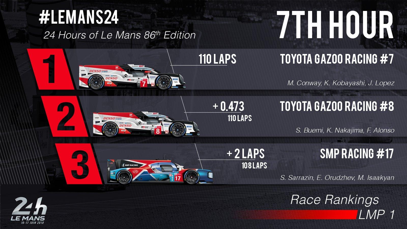 24 Horas de Le Mans 2018 - Página 3 Df1pNCkW4AIUKUl