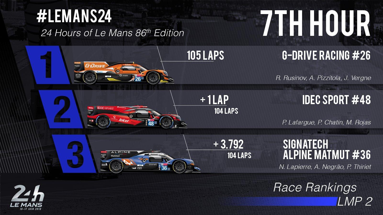 24 Horas de Le Mans 2018 - Página 3 Df1pObsWsAEp3hZ