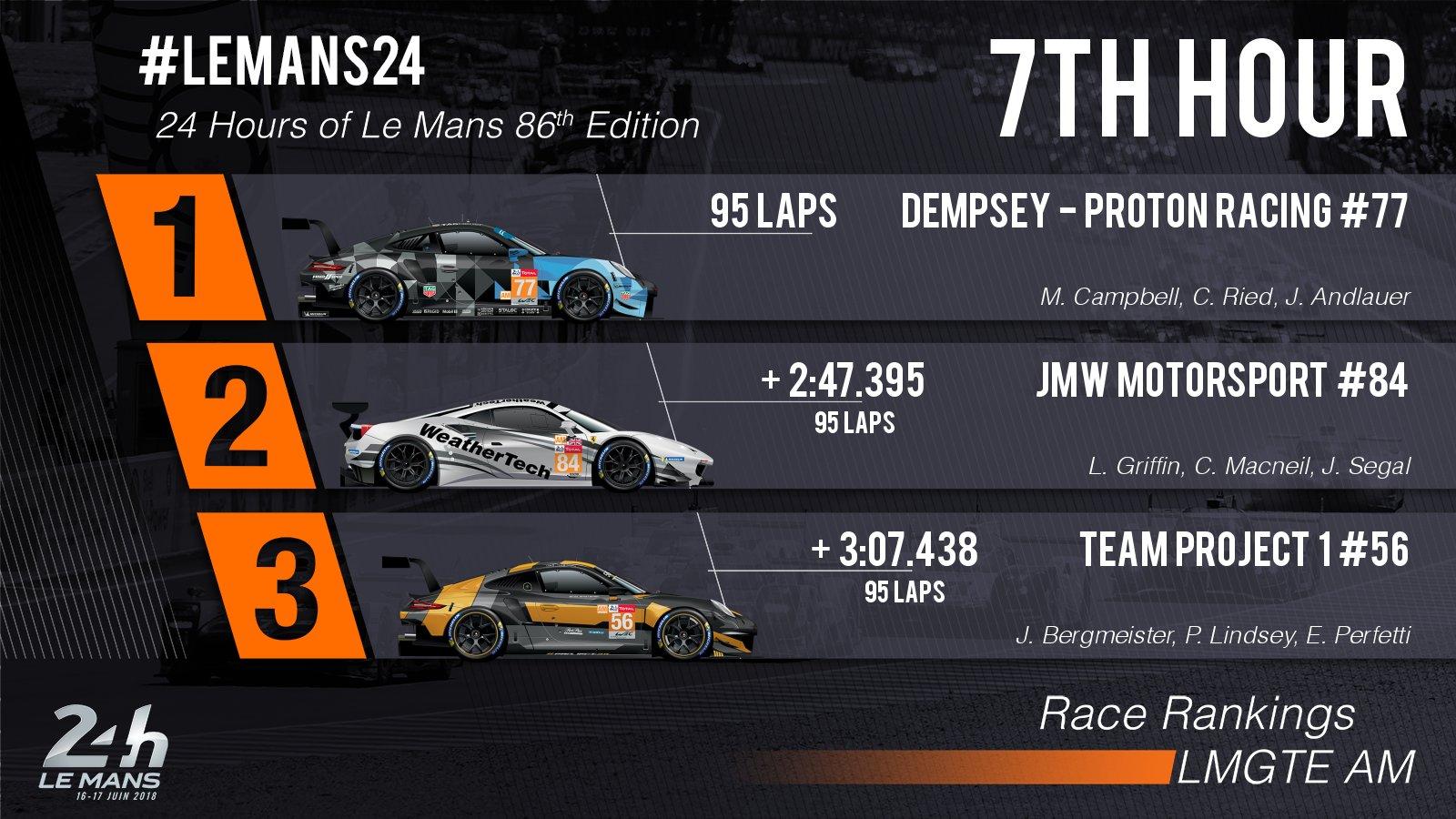 24 Horas de Le Mans 2018 - Página 3 Df1pYyYW0AAMQPl