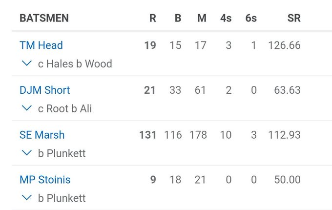 Aust top four last night was 3 WA players and Travis Head, with a strong record against WA. Finch and Maxwell pushed down to 5/6. Langer certainly going with what he #ENGvAUS Photo