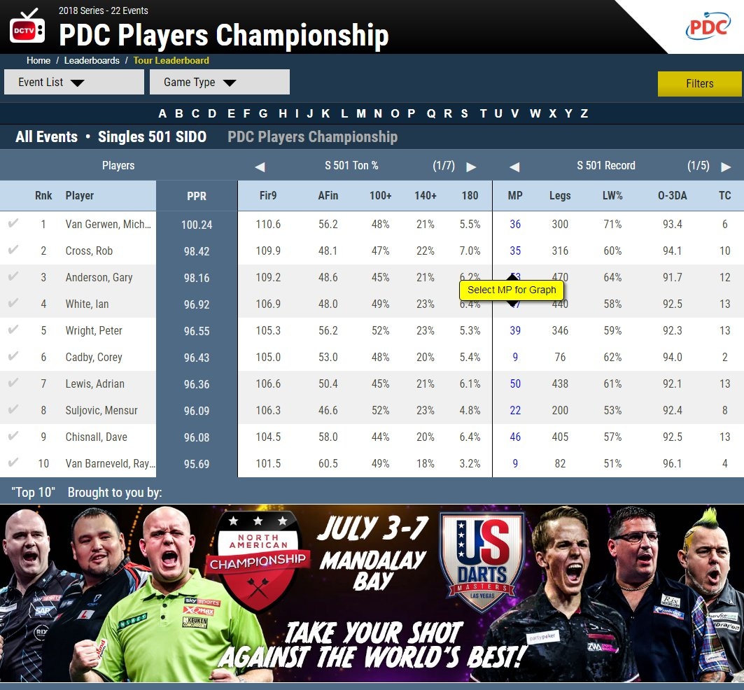 Who will top todays charts at @OfficialPDC Players Championship 14? Live Scoreboards & Stats from EVERY board exclusively on #DCTV tv.dartconnect.com #PC14 #ScoreTrackConnect #LoveTheDarts Dart Fly starting at 12pm GMT