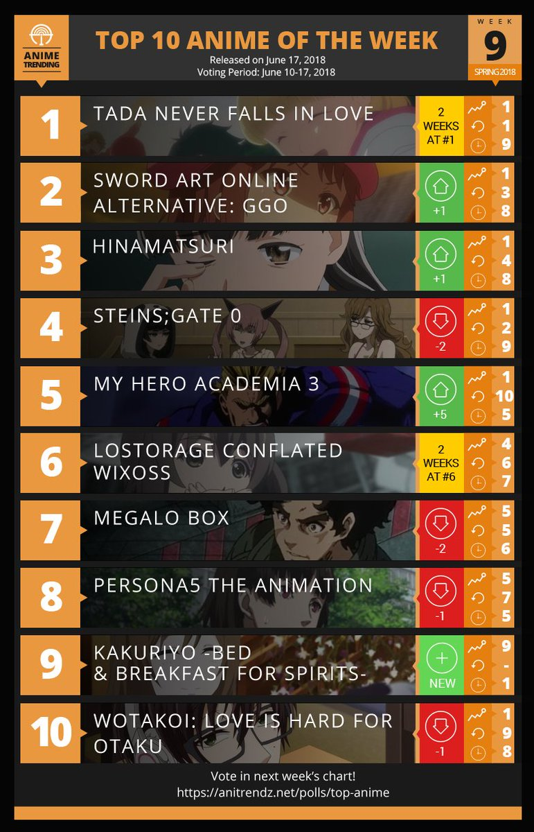 Anime trending on twitter here are your top 10 anime for week9 of the spring 2018 anime season voting link https t co 0i2oezy0hi full ranking