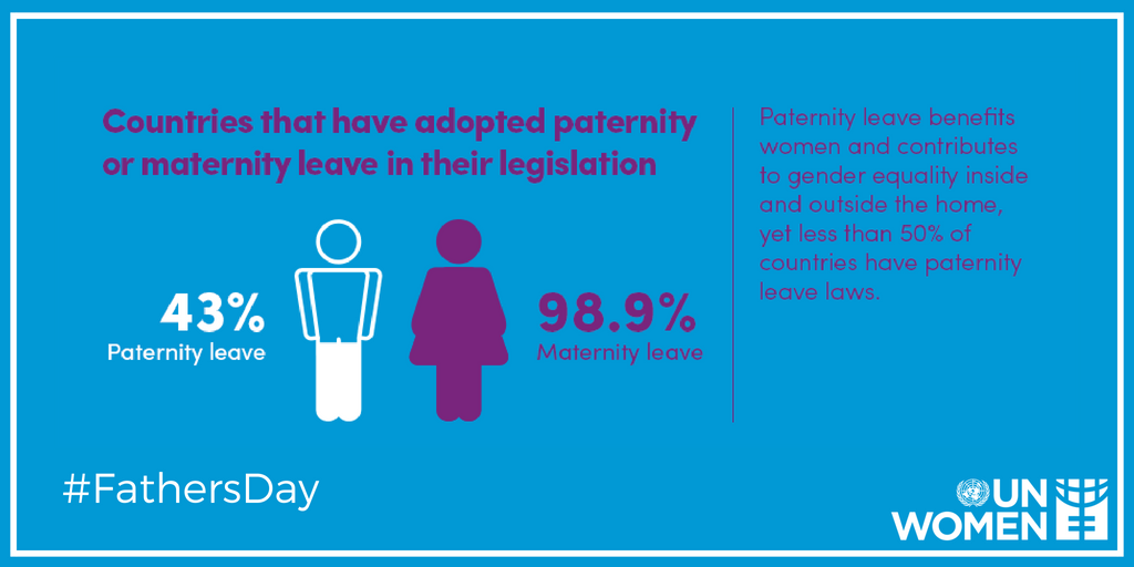 Here's a fact on #FathersDay: Paternity leave benefits women & contributes to gender equality. 👨👧👦